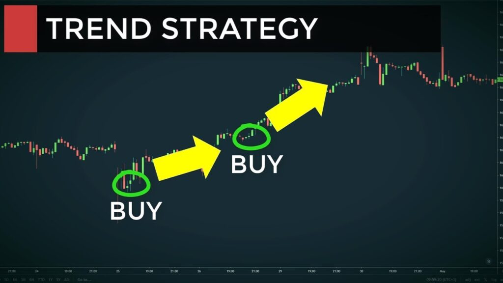 How to master the art of trend trading strategy