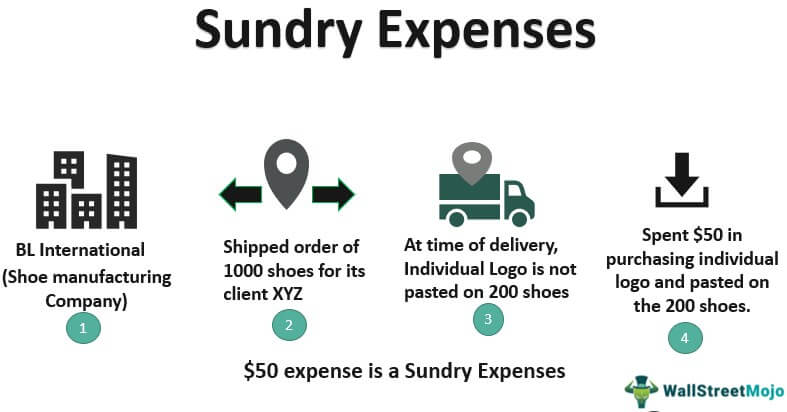 What're expenses have generally a business